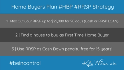 RRSP First Time Home Buyers Plan Strategy